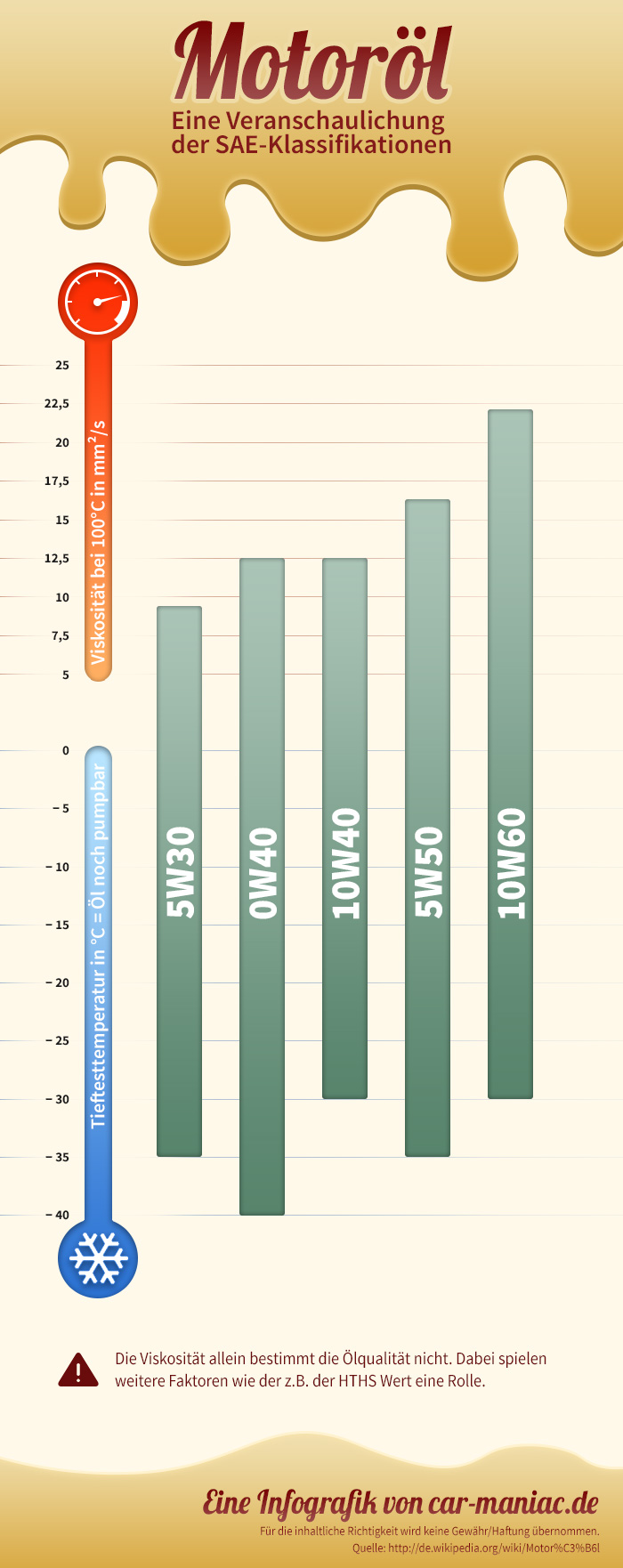 Infografik Motoröl SAE-Klassifikation